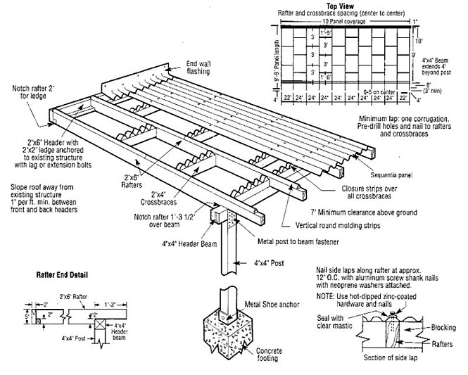 Fibreglass Roof Sheeting Diagram